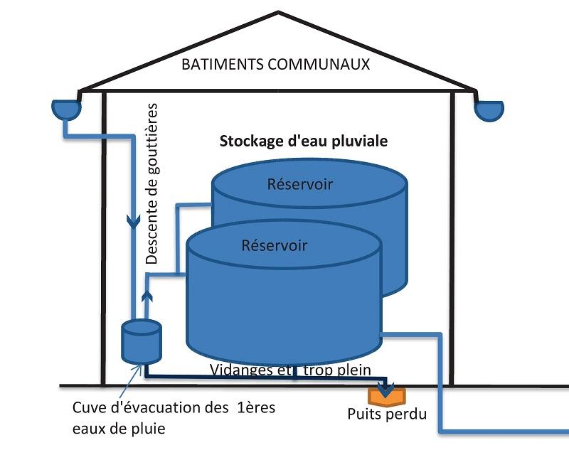 Schéma de fonctionnement de la filière de traitement de l'eau pluviale